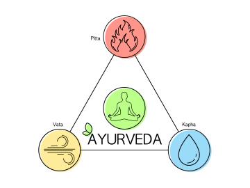 SYMPTOMS OF VATA IMBALANCE